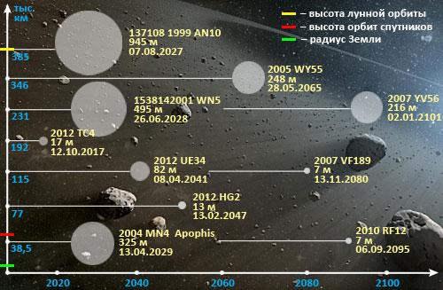 Ближайшие астероиды стероиды для мега быстрого роста мышц